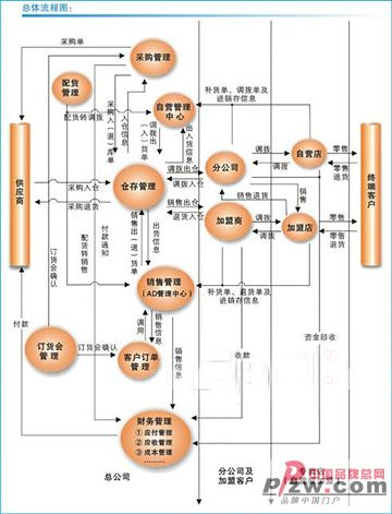 服装网络销售流程图