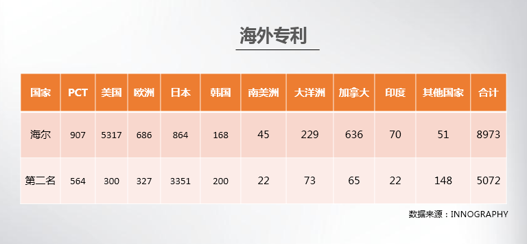 2017中国大陆创新企业百强:海尔BAT等入围第一梯队