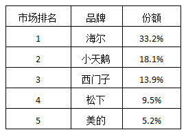 """中国洗衣机行业出现""""马太效应"""":海尔独占33.2%"""