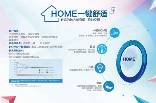 统帅空调独创HOME一键技术背后:23省3万人调研