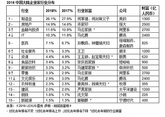 2018胡润百富榜:马云时隔四年再成中国首富,马化腾财富缩水