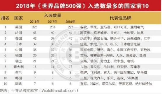 """2018""""世界品牌500强""""出炉:海尔、腾讯等38家品牌入围"""