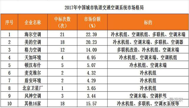 击退外资 海尔中央空调占据中国轨道交通业第一份额