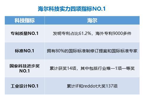 不为获奖而获奖,海尔137项iF、红点奖超9成已量产行业最高