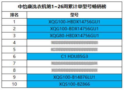 中怡康洗衣机年中TOP10盘点:海尔直驱系列占6席