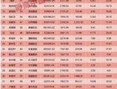 雷军爆火!当选福布斯中国最佳CEO,王传福第三!这个行业霸榜